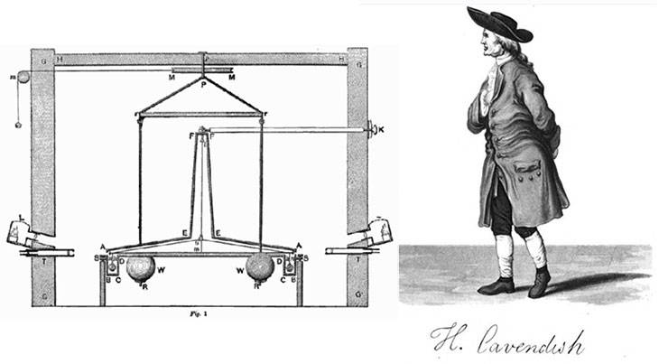 This device is called a torsion balance. Two heavy weights, W, were attracted by the two little weights, C. A telescope, T, was used to observe the twisting of the rope. Fun fact, Henry Cavendish is also the discoverer of Hydrogen.