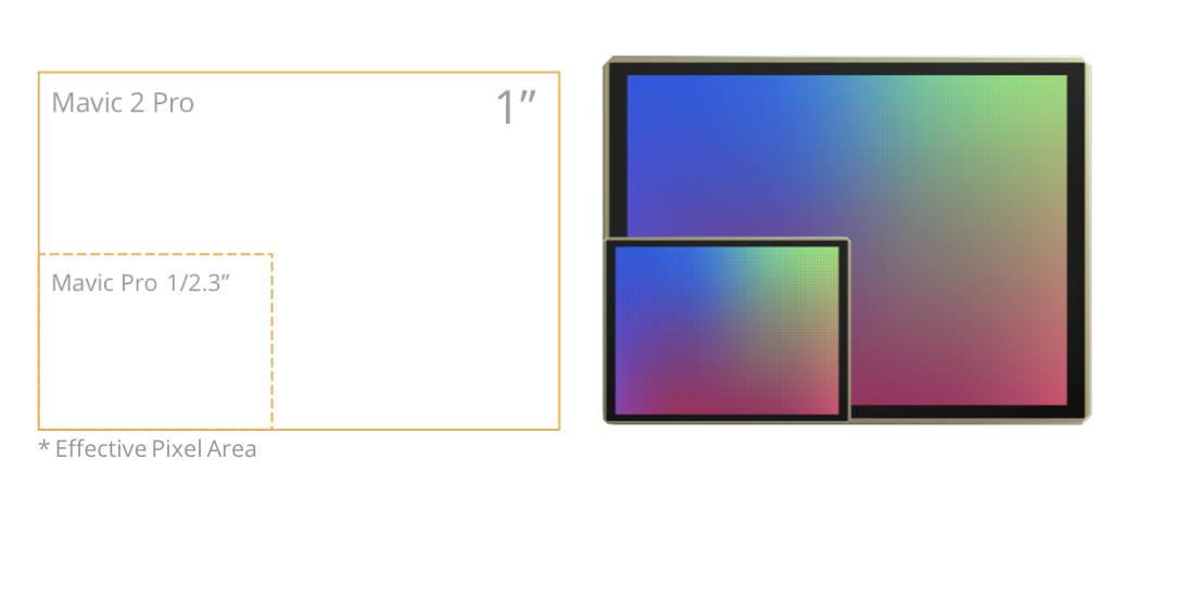 DJI Mavic 2 Pro 1 Inch Sensor