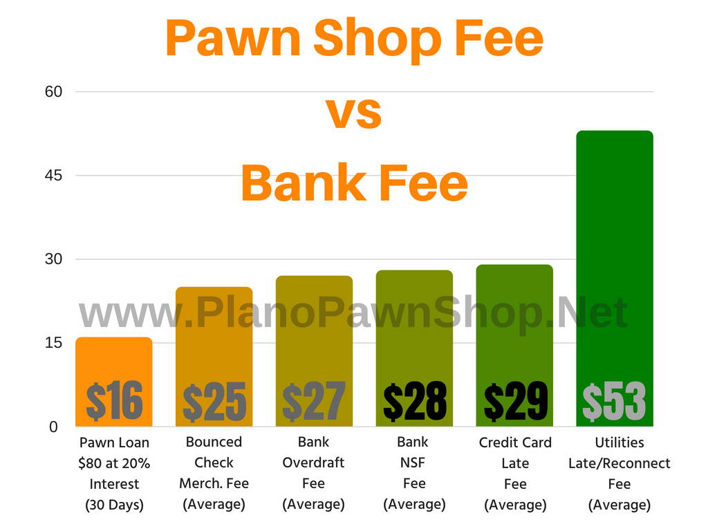 plano pawn shop fees vs bank fees