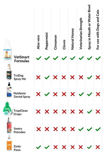 Total Oral Care Spray with Aloe vera