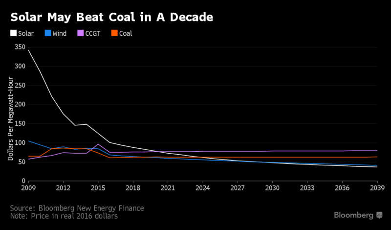 Graph of solar and coal prices over the past decade