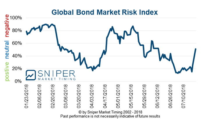 Bond market risk index