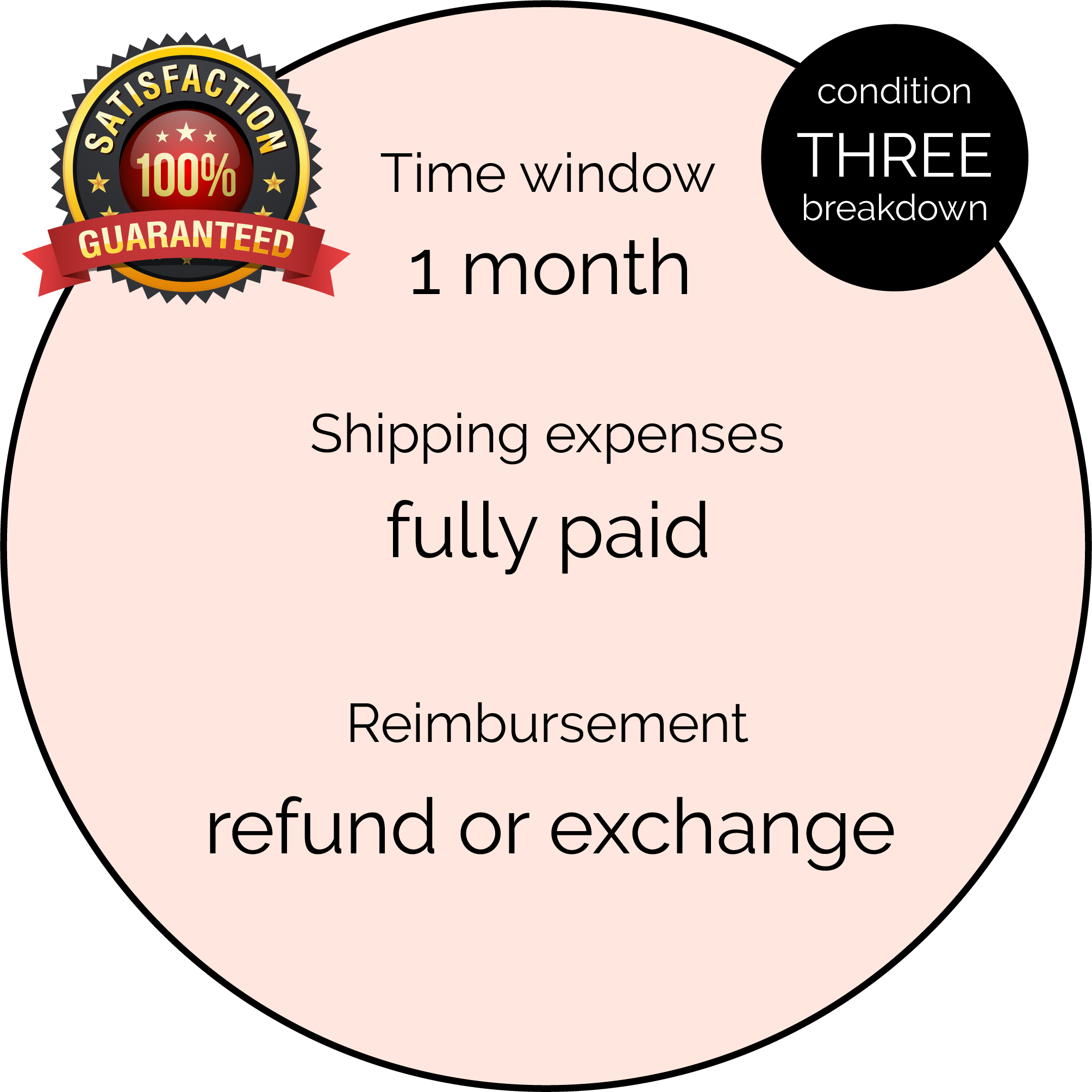 Condition three breakdown - Time window: 1 month, Shipping expenses: fully paid, Reimbursement: refund or exchange.