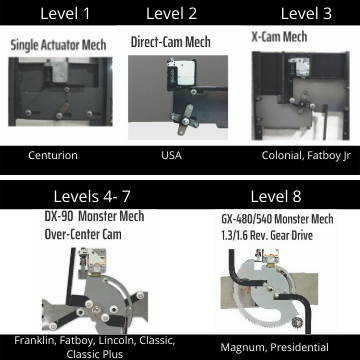 Five styles of Liberty Safe locking mechanisms
