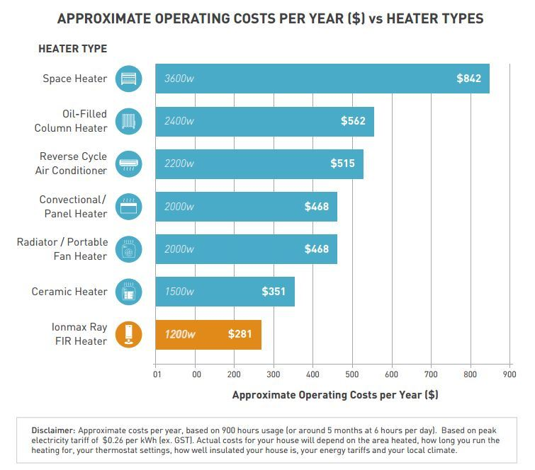 Operating costs for different heater types