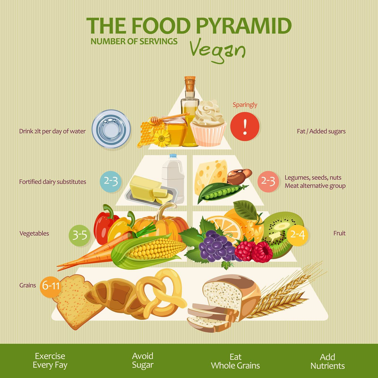 The Food Pyramid Is It Still Relevant