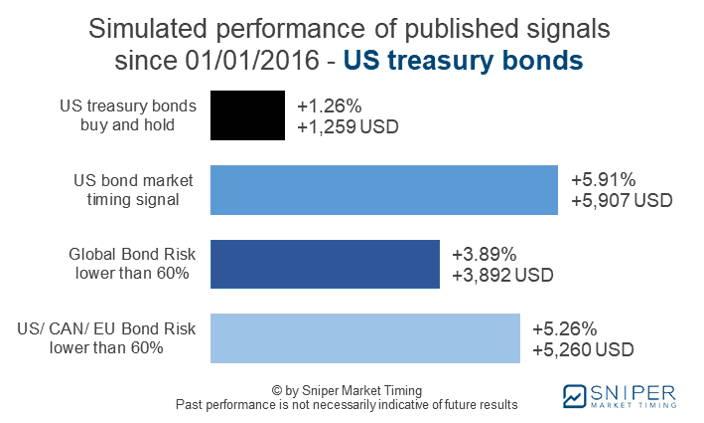 Bond market timing US treasury bonds - simulated performance