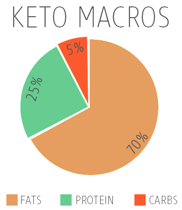 https://cdn.ruled.me/wp-content/uploads/2013/11/Ketogenic-Macros.png