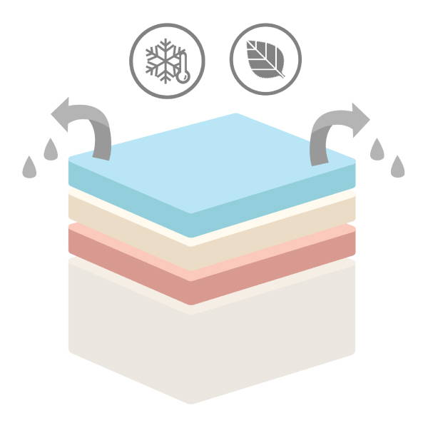 Why We Use Cooling Gel Memory Foam. cooling memory layers