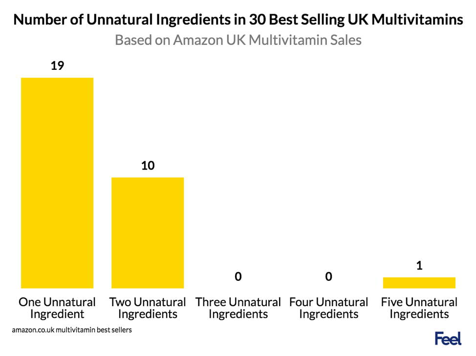 number of unnatural ingredients in 30 best selling uk multivitamins