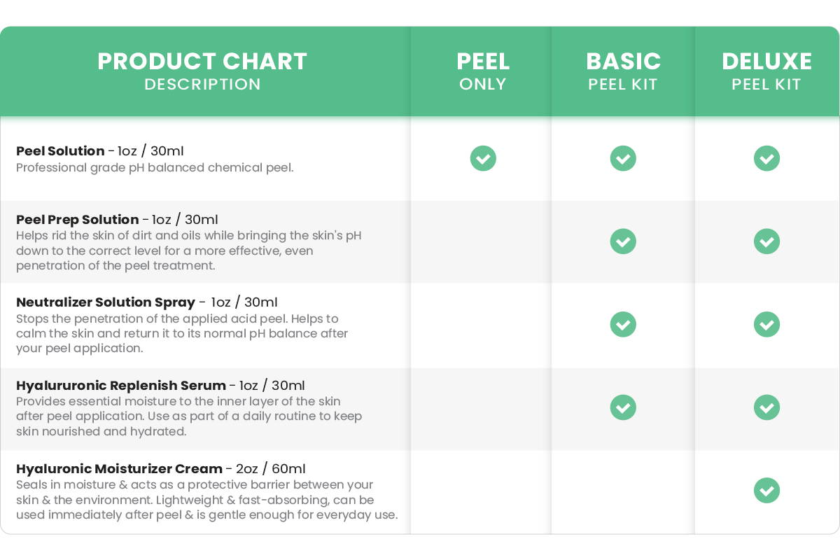 Product chart for Peel Solutions