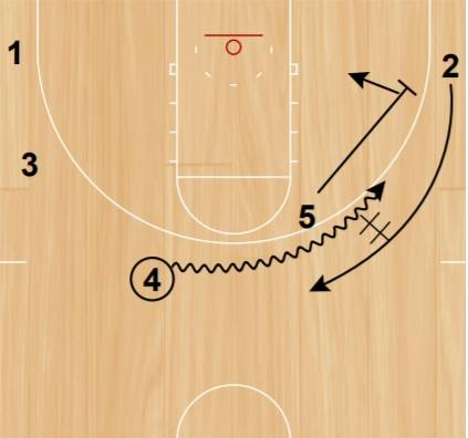 Consecutive screens for the guard and a hand-off