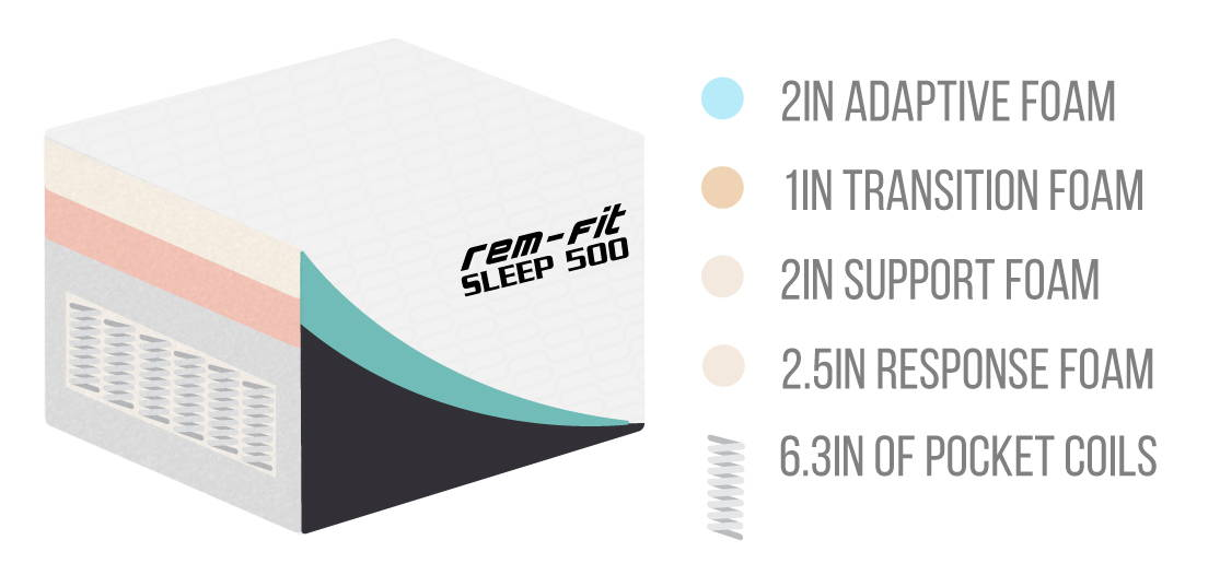 Sleep 500 Mattress cutaway shows 4 memory foam layers and pocket coils.