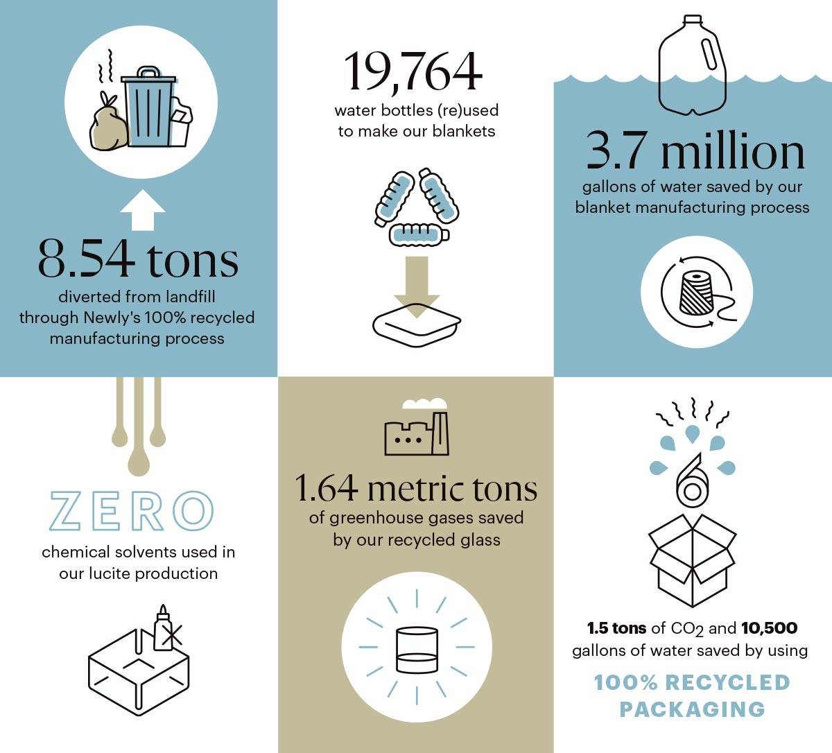 Environmental impact to date