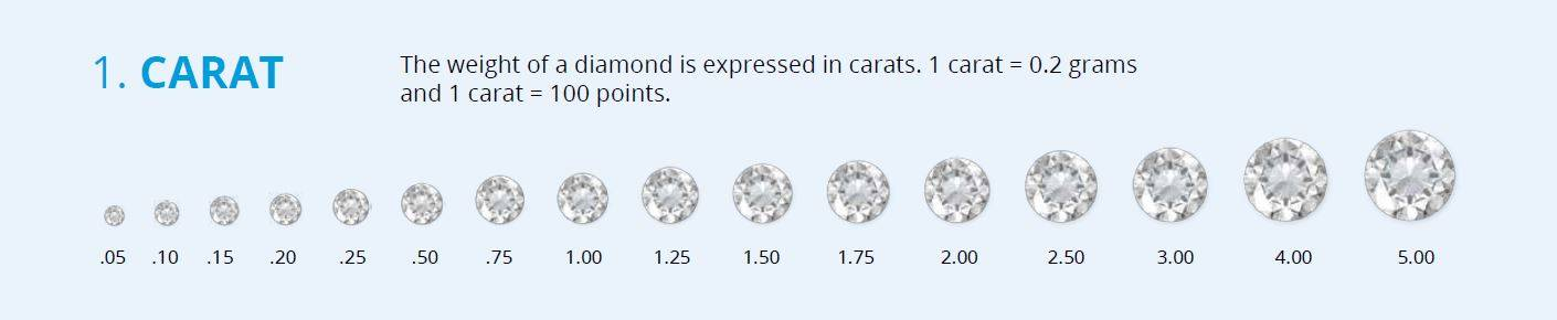 diamond 4C's, carat weights