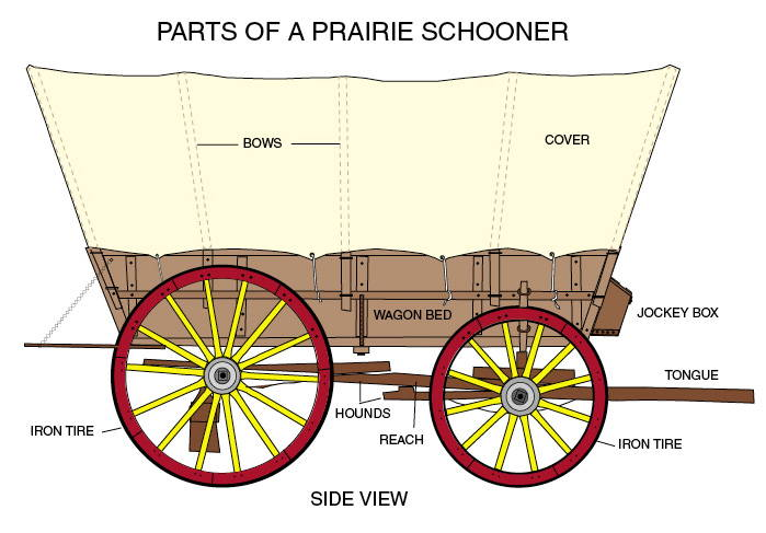 Diagram of a Covered Wagon with parts labeled