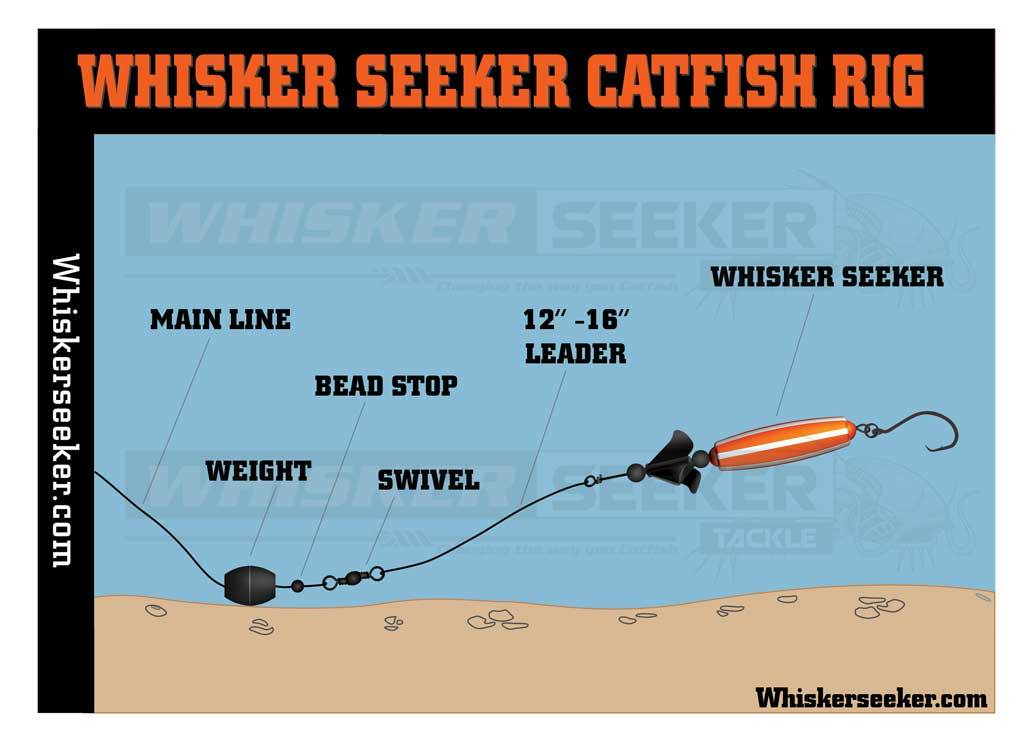 Whisker Seeker Catifsh Rig - Whisker Seeker Tackle