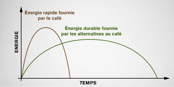 Effets de la caféine dans les alternatives au café