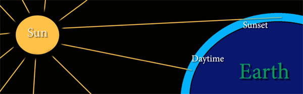 The yellow sunset and the daytime blue sky are caused by different path lengths through the atmosphere.
