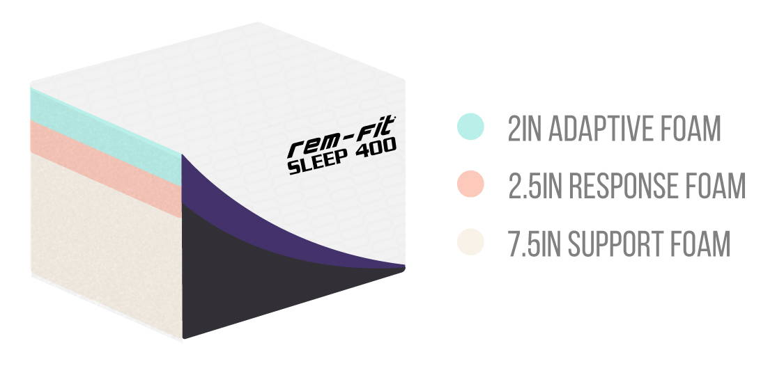 Cutaway image of Sleep 400 mattress. Shows 3 layers of memory foam