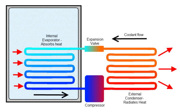 Compressor Wine Coolers Vs  Thermoelectric Wine Coolers – NewAir