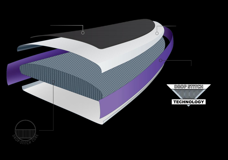 TPU drop stitch core technology graphic