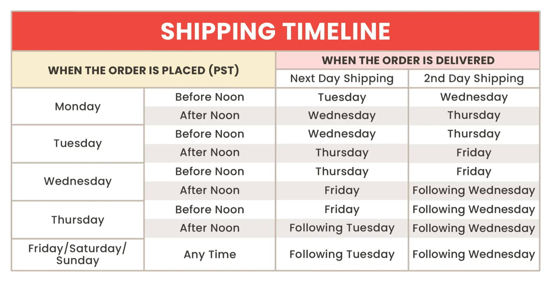 Salt & Straw Shipping Timeline