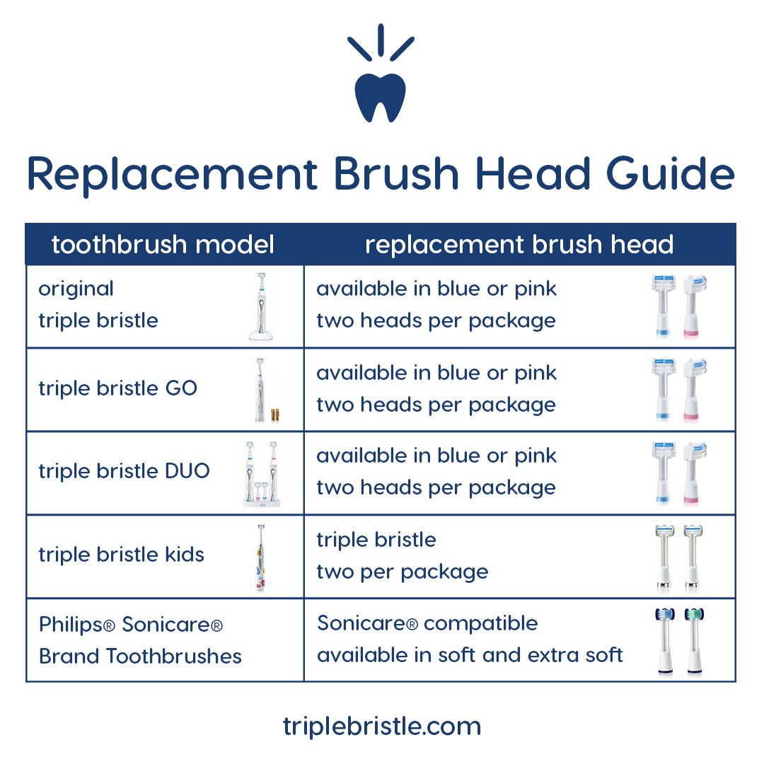 Triple Bristle Brush Head Chart