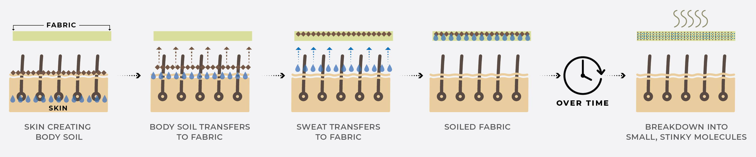 Body soils and sweat transfer easy to fabric that's close to skin.