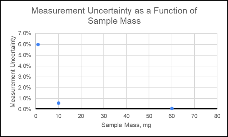 Mass by difference uncertainty as a function of the sample mass. As the sample mass increases the error in the mass by difference determination decreases. An accepted level of error equal to 0.1% is shown by the solid black line. For this specific balance, this corresponds to a sample mass ≥ 60 mg.
