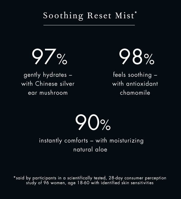 Consumer perception study of 96 women: 97% gently hydrates, 98% feels soothing, 90% say instantly comforts