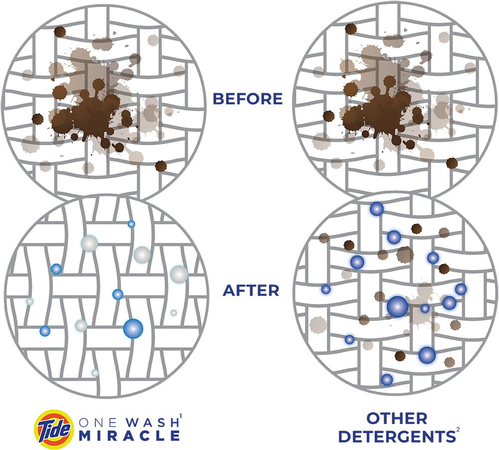 Before and after comparing Tide One Wash Miracle to normal detergents, showing the effective treatment of lingering odors.