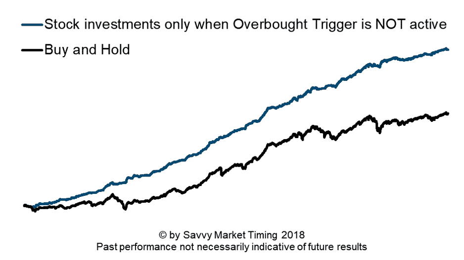 Overbought trigger