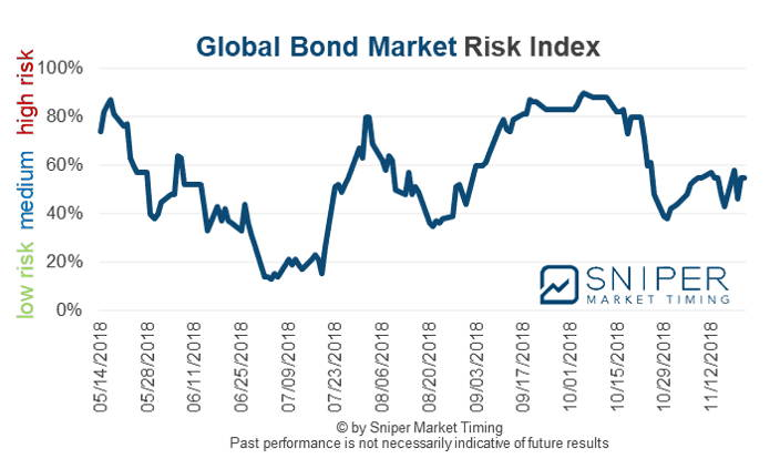 Global bond market risk index