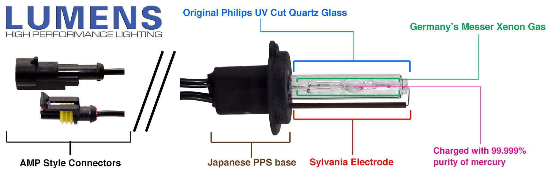 LUMENS HPL Xenon HID Bulb Standards