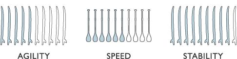 Agility, Speed and Stability ratings of the Pau hana SUP isup board
