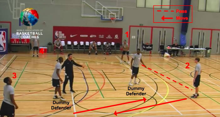 Basketball Offensive Concepts