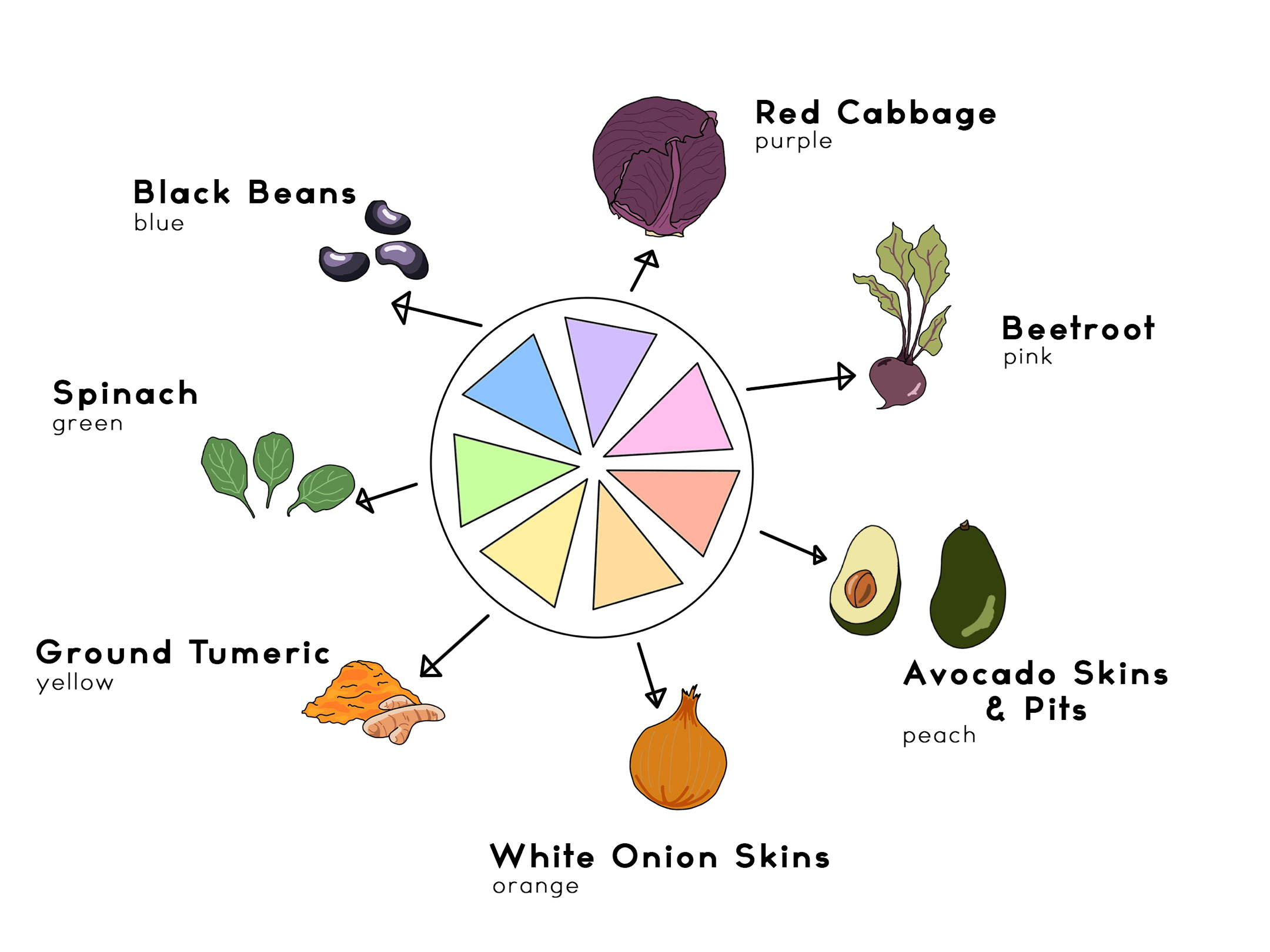 Making dye from plants and spices