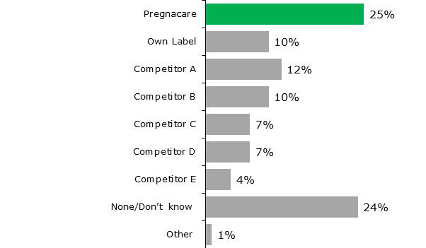 Graph Showing 25% Of Mums Or Mums-To-Be Trusted Pregnacare The Most