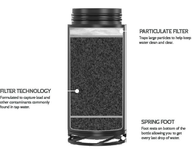 astrea one filtering water bottle inside