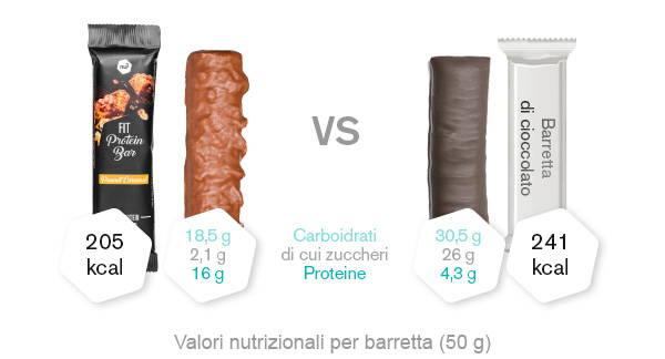 nu3 Fit Protein Bar vs. barretta di cioccolato