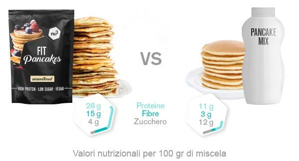 Fit Pancakes confronto