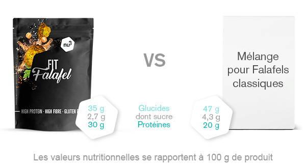 nu3 Fit falafels vegan en comparaison