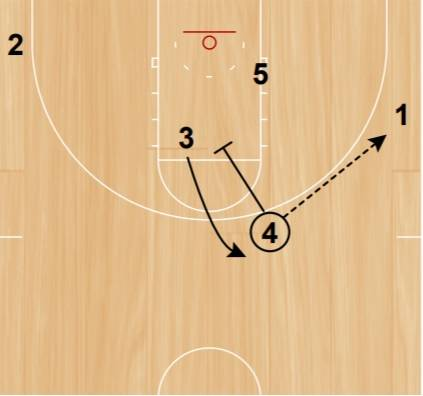 Pass and screen for the guard