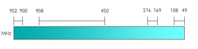 VHF/UHF MHz Range Chart