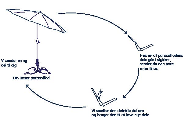 Bæredygtighed Baser parasolfod