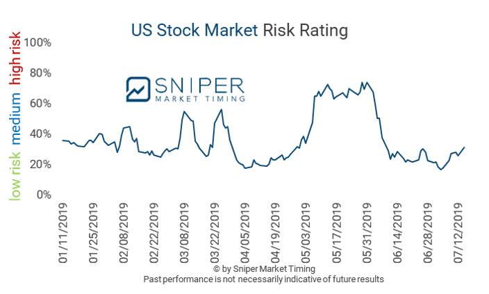 US stock market risk rating