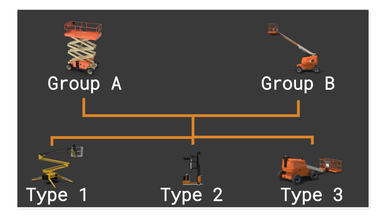 Types of Mobile Elevated Work Platforms