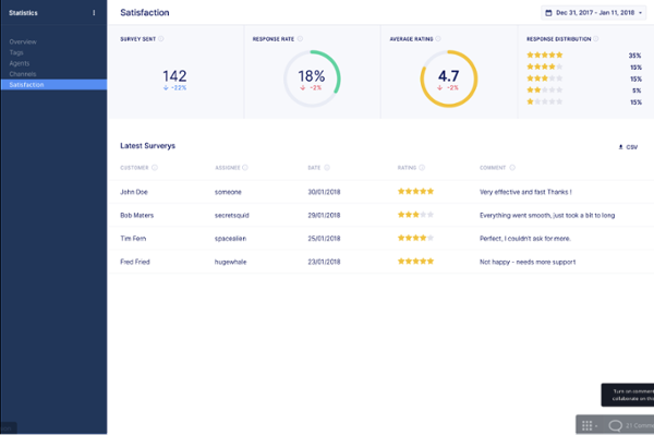 Gorgias Customer Satisfaction Reporting Dashboard