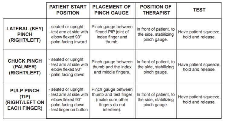 Pinch Gauge Norms And Testing Protocols